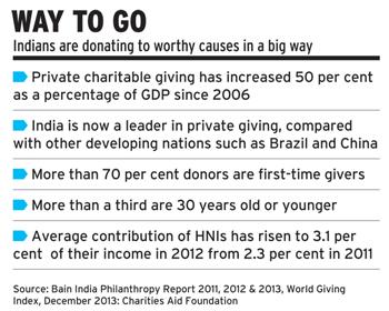 philanthropy-donations