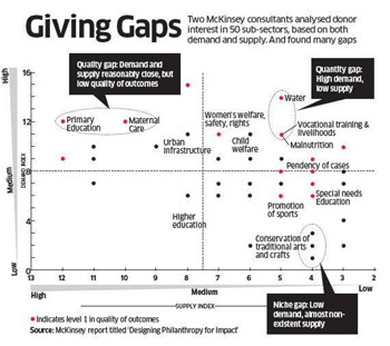 why-indian-philanthropy-continues-to-be-dictated-by-conversations-on-how-much-to-give