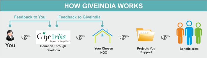 How GiveIndia works